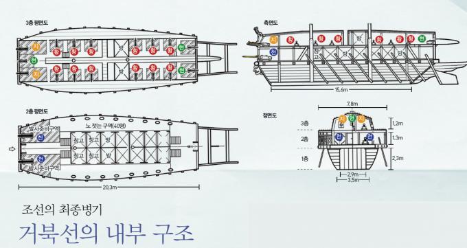 채연석 UST 교수는 3년의 연구 끝에 거북선에 설치된 함포의 종류와 수량을 밝히고 이를 토대로 거북선의 형상을 재구성했다. 그 결과에 따르면 거북선은 3층으로 이뤄졌으며 2층은 노를 젓는 공간, 3층은 함포를 쏘는 공간으로 쓰였다. 또 군사들이 돛대를 세우고 눕히기 편리하고 활과 총을 쏘기 좋도록 지붕은 모두 덮지 않고 열십자(十) 모양의 공간을 만들었다. - 채연석 교수 제공