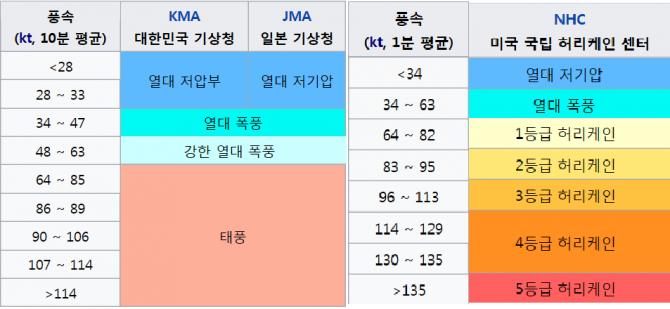 한국과 일본 미국의 열대성 저기압 세기 구분표-위키백과 제공