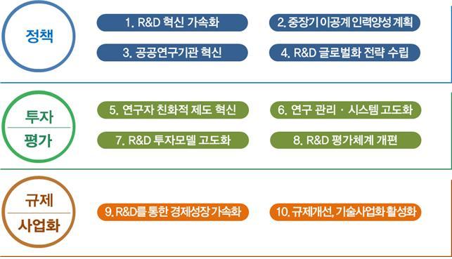 과학기술혁신본부 10대 정책과제. -사진 제공 과학기술정보통신부