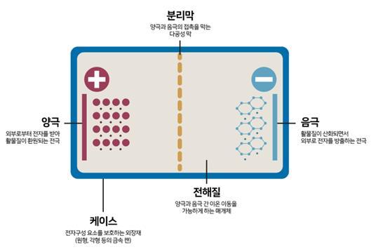 리튬이온전지의 구조. 가운데 아래 ′전해질′이 액체냐 고체냐에 따라 일반 리튬이온전지와 전고체전지가 갈린다. - 사진 제공 한국전기연구원