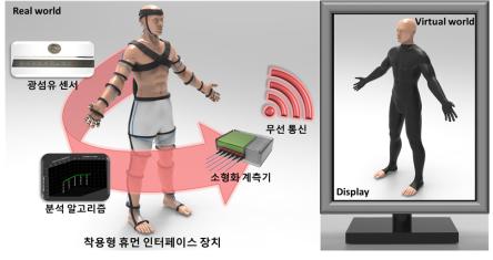 KIST가 개발한 광섬유 기반 가상현실용 인체 모션 캡처 시스템의 모식도다-KIST 제공