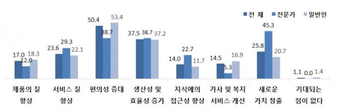 인공지능 기술 활용으로 인해 기대되는 점. 한국과학기술기획평가원 제공.