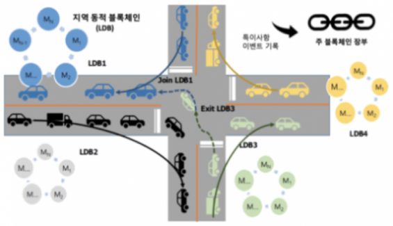 '블록체인' 활용한 자율주행차 사고 막는다