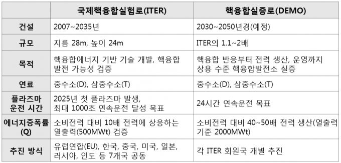 자료: ITER 국제기구·한국사업단
