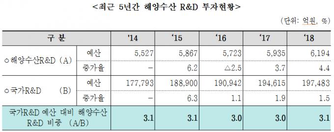 2014년~2018년까지 한국의 해양 연구개발비 현황-박주현 의원실 제공