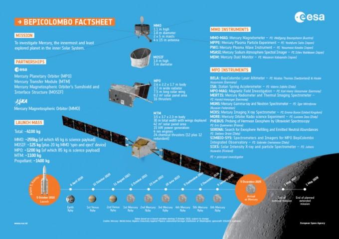 베피콜롬보의 구성이 가운데에 보인다. 두 개의 관측선이 결합해 있다, 수성궤도에서 분리된다. - 사진 제공 ESA