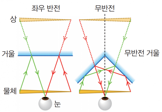 보통의 거울은 물체에서 나오는 빛을 한 번 반사해 물체의 상이  좌우로 반전돼 보인다. 그에 비해 무반전 거울은 거울 2개를  직각으로 놓아 빛을 두 번 반사한다. 그러면 물체의 왼쪽에서  나온 빛이 한 번 더 반사되어 오른쪽으로 들어오면서, 왼쪽과  오른쪽이 뒤집히지 않은 모습을 볼 수 있다. - Cmglee(W) 제공