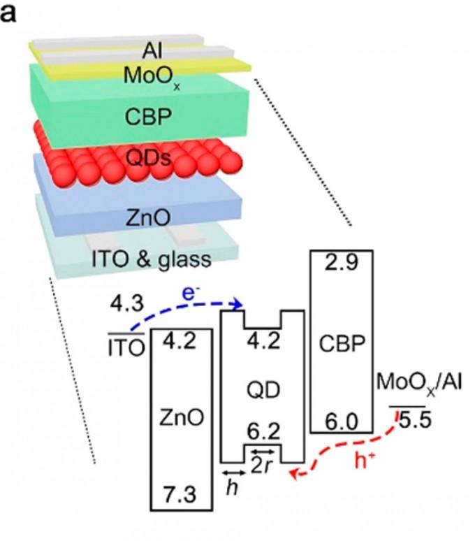 QLED의 일반적인 구조. 안쪽에 양자점 발광층이 자리하고, 아래 부분에서는 전자가, 위에서는 전자가 빠진 빈 공간(홀, 양공 또는 정공)이 주입된다. 전자와 홀의 불균형이 양자점 성능을 떨어뜨린다. - 사진 제공 ACS NANO