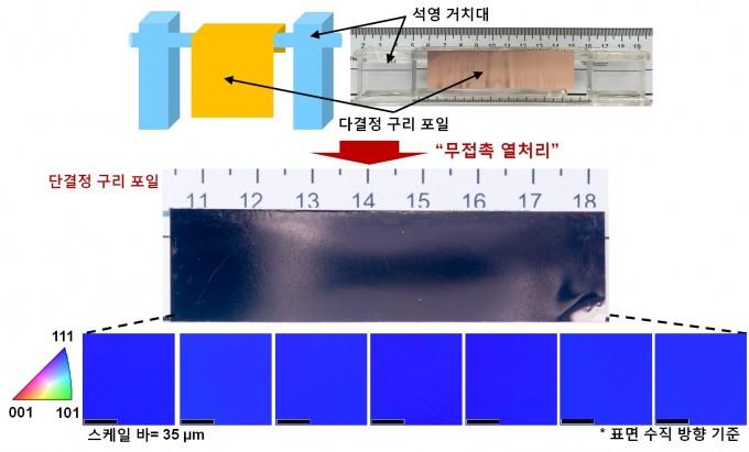 다결정 금속 포일로 단결정 금속 포일을 손쉽게 제조할 수 있는 무접촉 열처리 공정. 녹는점에 가까운 고온을 가해 주면 원자의 배열이 균일해지는 현상에 착안했다. - 기초과학연구원(IBS) 제공