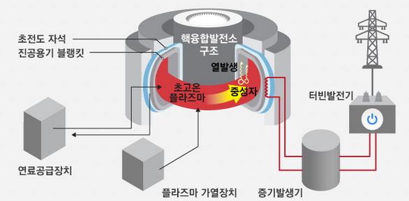 국제핵융합실험로(ITER) 같은 토카막 방식의 초전도핵융합로를 활용한 핵융합에너지 발전 원리. 플라즈마 상태의 중수소(D)와 삼중수소(T)가 충돌해 헬륨(He)이 되는 핵융합 반응이 일어나면 고에너지 중성자가 방출된다. 핵융합 발전은 이런 중성자의 열을 이용해 증기로 터빈 발전기를 돌려 전력을 생산하는 것을 말한다. - 자료: 국가핵융합연구소