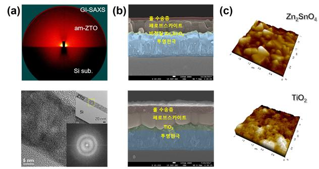 X선 촬영장비와 전자회절패턴을 이용해 확인한 신형 페로브스카이트 태양전지의 단면. 주석아연산화물의 분자구조가 비정질로 바뀐 모습을 확인할 수 있다. 건국대 제공.