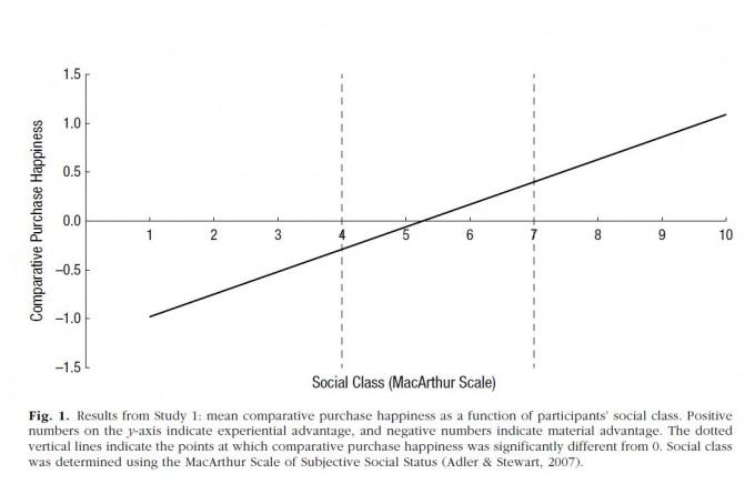 주관적 사회계층 인식과 소비행복을 나타낸 그래프. 사회계층을 높게 평가한 사람일수록 경험소비에서 더 큰 행복을 느끼는 것으로 나타났다. 울산과학기술원 제공.
