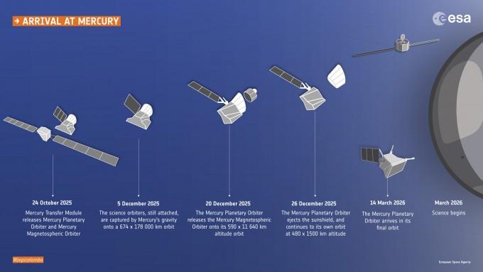 수성탐사선 '베피콜롬보'는 2025년 수성에 도착하면 수성궤도선(MPO)과 수성자기권궤도선(MMO) 등 2개의 궤도선으로 분리돼 각각 수성의 극궤도와 고타원궤도를 돌며 동시에 운용된다. - 자료: 유럽우주국(ESA)