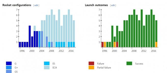 그 동안 발사한 101번의 발사체 세부 종류(왼쪽)과, 발사 횟수 및 성공 여부 그래프. - 사진 제공 위키미디어