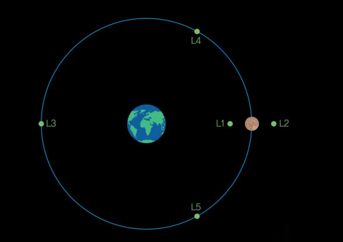 L1부터 L5까지 지구와 달  주변에 있는 라그랑주 포인트  다섯 곳. 이중 통신 위성  '췌차오'는 달의 뒤쪽에 있는  L2 포인트에 머물러 있다.