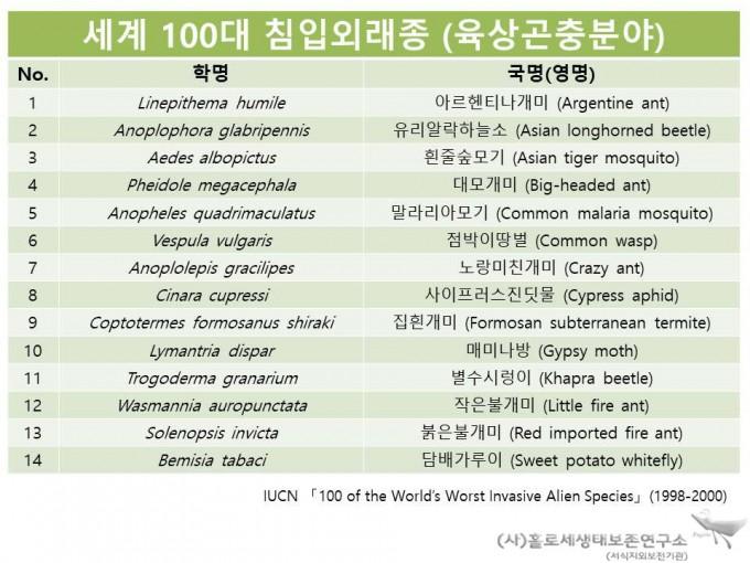 IUCN 세계 100대 침입 외래종(육상 곤충)
