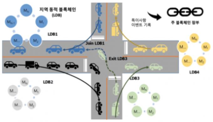 연세대 연구진은 블록체인 기술을 차량간 통신에 적용했다. 연세대 제공.
