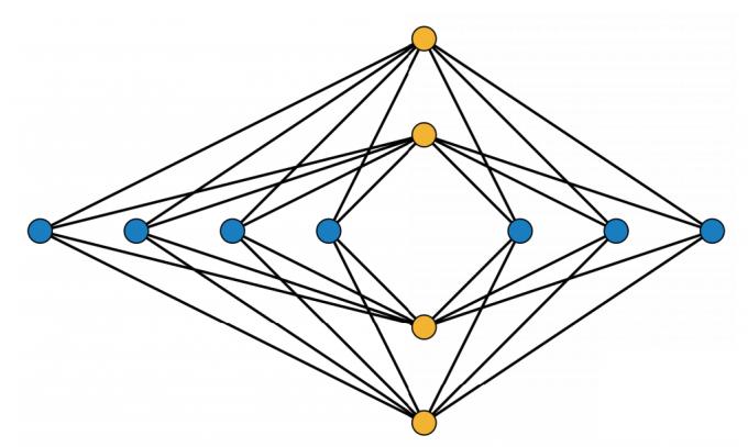 자란키에비치가 찾은 방법을 쓰면 가마가  7개이고, 보관장소가 4곳일 때 최소 교차점은  18개다. 선로는 곡선이어도 되지만, 이 경우는  선분으로도 나타낼 수 있다.