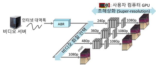서버로부터 영상이 전송된 후 저화질의 비디오가 고화질의 비디오로 변환되는 과정. KAIST 제공.