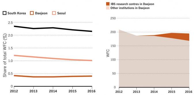 한국과 서울, 대전의 연도별 저널기여도(WFC) 변화(왼쪽)과 대전의 기초과학연구원(IBS)과 IBS를 제외한 나머지 연구기관 전체의 WFC를 나타낸 그래프(오른쪽). - 자료: 네이처인덱스