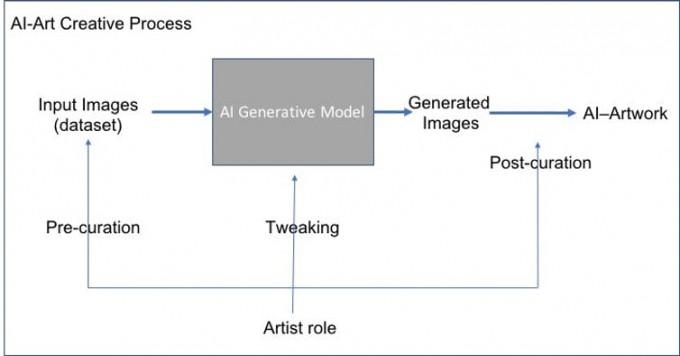 인공지능 예술을 만들 때 아티스트는 입력 이미지를 선택하고 알고리즘을 조정합니다. 그리고 생성된 이미지 중에서 원하는 이미지를 선택합니다. - 아메드 엘가말 제공