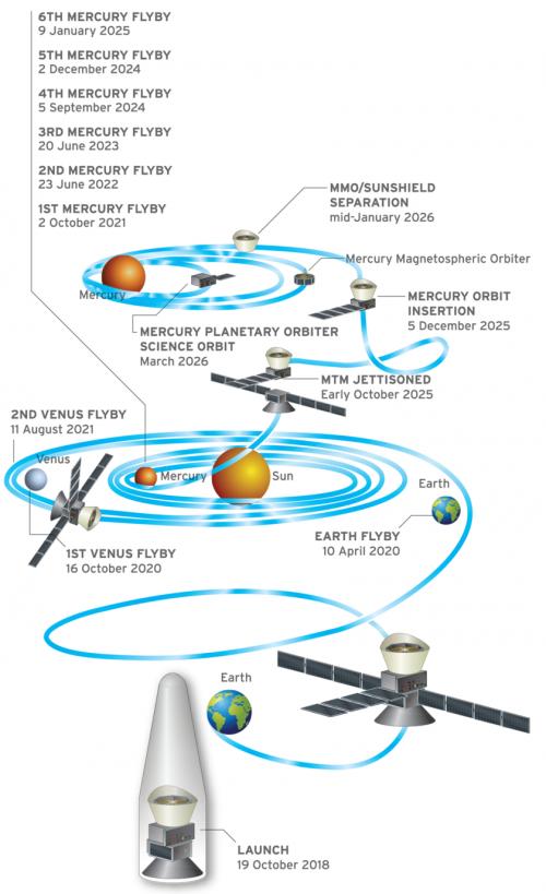 베피콜롬보 임무. 주변 행성에 접근하면서 ′행성궤도접근통과(Fly-by)′를 수행한다는 데 주목하자. -사진 제공 ESA