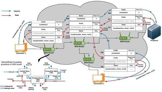 네임드데이터네트워킹(NDN)을 이용한 과학 연구 빅데이터 전달, 임시저장, 내려받기 과정을 나타낸 모식도. 사용하고자 하는 데이터의 고유 이름만 있으면 IP 주소 없이 신속하고 자유롭게 데이터를 주고받을 수 있고 보안성도 높다. - 자료: 한국과학기술정보연구원