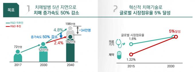 정부가 14일 과학기술관계장관회의에서 보고한 '국가 치매 R&D 중장기 추진전략'의 핵심 목표. - 자료: 과학기술정보통신부