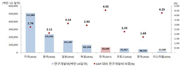 주요국 총 연구개발비 및 GDP 대비 연구개발비 비중 비교. -사진제공 과학기술정보통신사