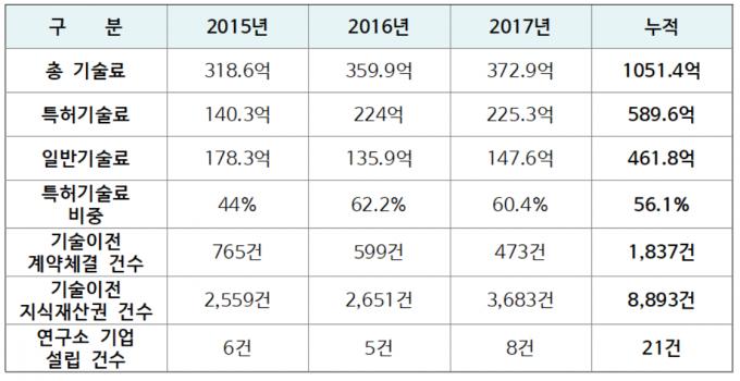한국전자통신연구원(ETRI)의 최근 3년간 기술료 수입 현황 및 특허기술료 비중. - 자료: ETRI