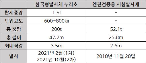 한국형발사체(KSLV-Ⅱ) '누리호'와 누리호의 주 엔진인 75t급 액체엔진 검증용 시험발사체 비교. - 자료: 한국항공우주연구원