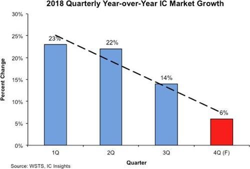 전세계 반도체시장 성장세 꺾인다…
