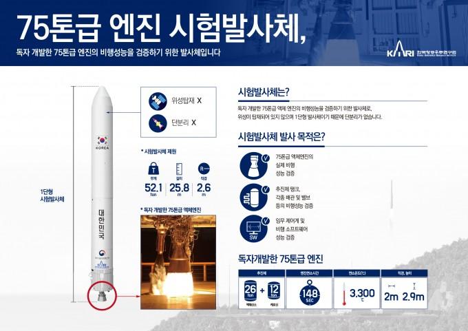 75톤급 시험발사체에 대한 설명이다.-한국항공우주연구원 제공