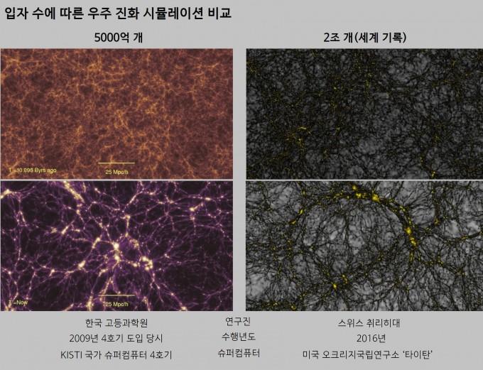 슈퍼컴퓨터를 이용한 우주 진화 시뮬레이션으로 얻은 100억 년 전 우주(위)와 현재의 우주(아래). 우주가 팽창하는 만큼 시야도 확대되는 공변좌표로 본 모습이다. 우주가 진화하는 과정에서 은하는 중력과 암흑물질 영향으로 은하군, 은하단, 초은하단을 이룬다. 초은하단 이상을 거대구조라고 한다. 100억 년 전(위)과 비교했을 때 현재(아래)의 우주에서는 필라멘트 형태의 거대구조가 형성됐음을 알 수 있다. 입자 수를 늘릴수록 이런 거대구조를 더 큰 시야에서 더 자세히 볼 수 있다. 고등과학원은 9년 만에 새로 도입된 국가 연구용 슈퍼컴퓨터 5호기를 이용해 2~3조 개 입자로 세계 최대 규모의 우주 진화 시뮬레이션을 수행할 계획이다. - 자료: 고등과학원·스위스 취리히대