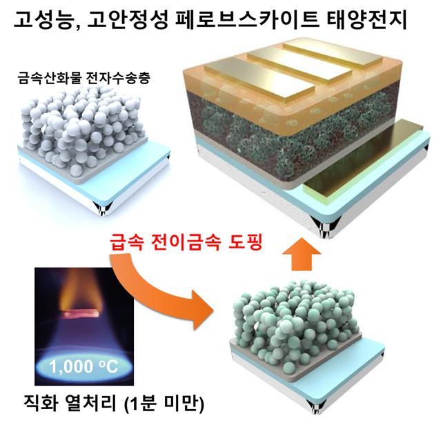 성균관대-연세대 공동연구진은 고성능‧고안정성 페로브스카이트 태양전지 제작 기술을 개발했다. 성균관대 제공.