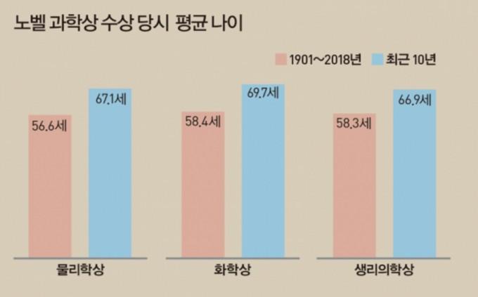 자료 : 한국연구재단