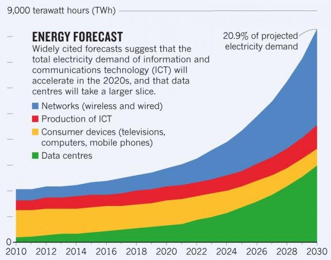 ICT 분야의 전문가인 안드레스 안드레(Anders Andrae)가 예측한 ICT 전력소비량 추이다. 2015년 현재 전체 전력소비량의 10%를 차지하지만 2030년에는 21%에 이를 전망이다. 인프라(빨간색)와 전자기기(노란색)는 소폭 늘어나거나 오히려 줄어드는 반면 네트워크(파란색)와 데이터센터(녹색)의 수요가 급증함을 알 수 있다. '네이처' 제공