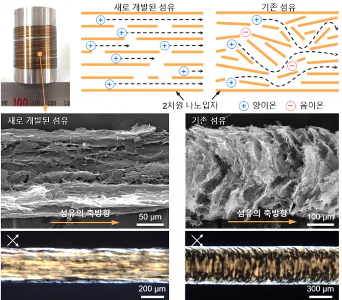 한양애 연구진이 개발한 화학신호 전달섬유(왼쪽)과 기존섬유(오른쪽)를 비교한 사진. 화학적 신호전달이 용이하도록 나노입자들이 가지런히 배치돼 있다. 한양대 제공