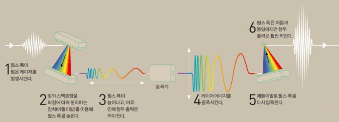 처프 펄스 증폭(CPA)의 원리 : 첨두 출력을 키우기 위해 단순히 레이저 에너지만 증폭할 경우 증폭 매질이나 광학 소자가 손상된다. 이를 해결하기 위해, 펄스 폭을 늘린 뒤 레이저 에너지를 증폭했다가 다시 펄스 폭을 줄이는 방법이 나왔다.  자료 : 노벨상 위원회, 일러스트 동아사이언스