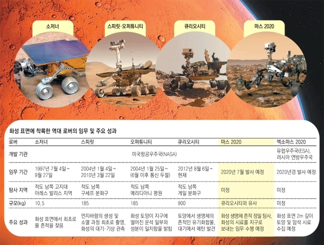 화성을 탐사한 로버의 성과와 향후 탐사계획의 현황-동아일보 DB 제공