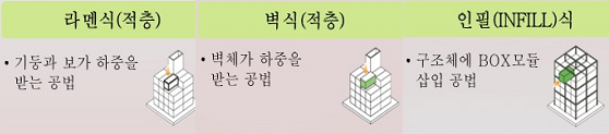 모듈러 주택은 창호, 외벽체, 전기배선, 배관, 욕실, 주방기구 등 자재와 부품이 포함된 박스 형태의 모듈을 공장에서 제작해 현장에서 조립, 설치하는 주택이다. 존 모듈러 주택은 대부분 모듈을 밑에서부터 쌓아 올리는 적층 공법으로 지어졌지만, 이번에 개발된 인필 공법은 완성된 공간을 구조체에 밀어 넣는 방식이다. - 자료: 한국건설기술연구원