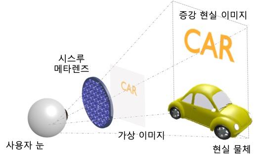 서울대-기계연 공동 연구진이 개발한 '시스루 메타렌즈'의 원리. 서울대 제공.