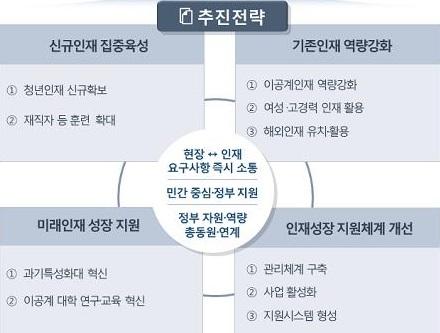 정부가 마련한 '4차 산업혁명 대응 과학기술 인재 성장 지원계획'의 주요 추진전략. - 자료: 과학기술정보통신부