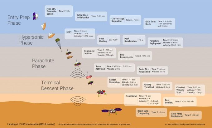 인사이트의 착륙 과정. - 사진제공 NASA