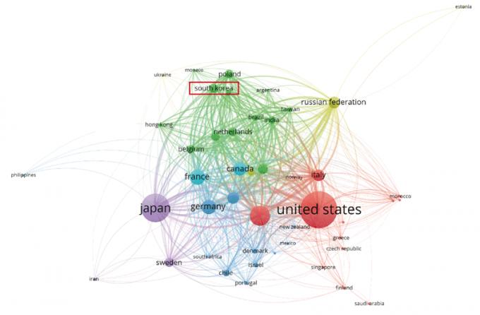 노벨 물리학상 수상자들과의 협력 네트워크 - 전문가들은 노벨 과학상 공동 수상자가 증가한 원인으로 전 세계 연구자들이 서로 교류하며 협력 연구를 하기 때문으로 봤다. 그림은 2008년부터 10년간 노벨 물리학상 수상자의 논문을 토대로 분석한 국가별 협력 네트워크 지도다. 대부분 미국(united states)과 일본(japan), 독일(germany), 프랑스(france) 등을 중심으로 협력한다. 비교적 협력 연구가 활발하지 않은 한국(south korea)은 중심부에서 떨어져 있다. 한국의 경우 물리학상 수상자들의 논문 5091편 중 약 5.3%인 271편에만 공동 저자로 참여했다. 한국연구재단 제공
