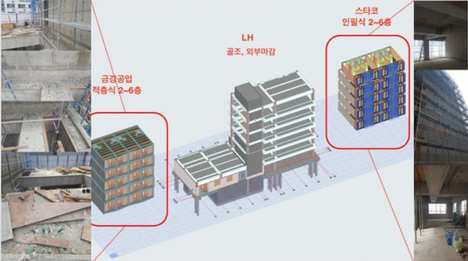 천안 실증단지에는 모듈을 쌓아 올리는 적층 곡법과 서랍처럼 모듈을 밀어 넣는 인필 공법을 동시에 사용해 대지면적 971.20㎡, 건축면적 402.16㎡인 지상 6층짜리 아파트 1동이 건설된다. - 한국건설기술연구원 제공