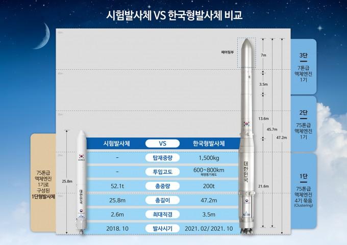 시험비행 나선 첫 국산 우주로켓 엔진 성능은?