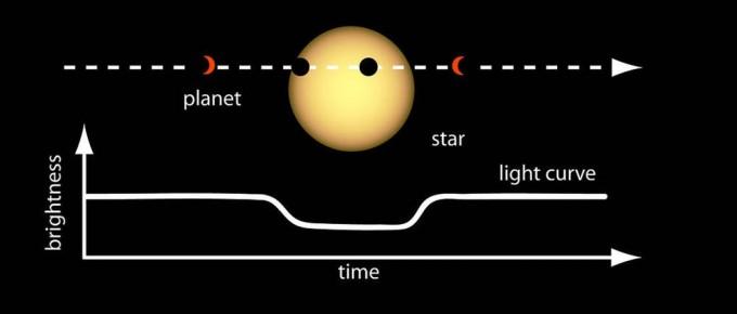 과학자들은 행성의 밝기가 저하되는 정도와 시간 등을 통해 행성의 크기와 반경을 추정할 수 있습니다.- NASA 제공