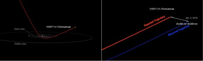 오무아무아 혜성이 태양계에 진입해 빠져나가는 궤적(왼쪽)이다. 빨간색 궤적으로 이동할 것으로 예상됐으나 태양 근처에서 예상보다 속도가 빨라져 실제로는 이보다 약 4만km 벗어난 파란색 궤적으로 이동했다.-미국 항공우주국 제공
