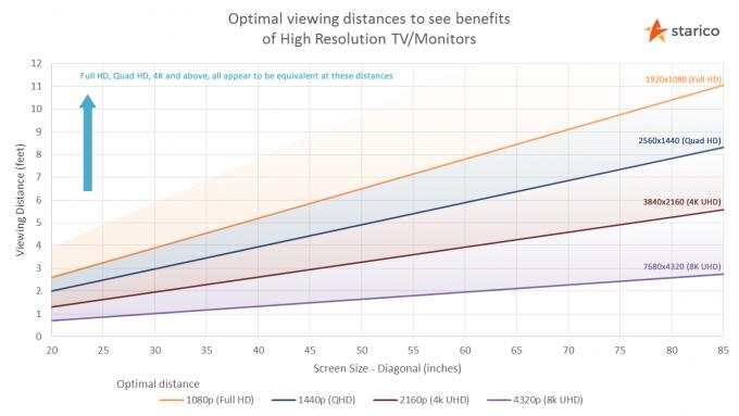 화질에 따른 디스플레이 크기와 최적시청거리의 관계를 보여주는 그래프다. 맨 위 선이 2K HD 영상이고 밑에서 두 번째가 4K UHD 영상, 맨 아래가 8K UHD 영상이다. 55인치 TV의 경우 HD 영상의 최적시청거리가 2.18m다. 즉 이보다 먼 거리에서 TV를 보면 해상도로는 HD 영상과 UHD 영상을 구분할 수 없다는 말이다. 세로축 단위가 피트임을 유의하라. starico 제공